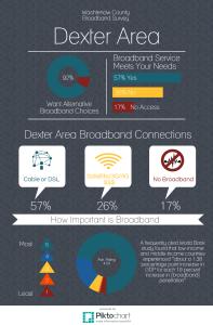Dexter BB Infographic