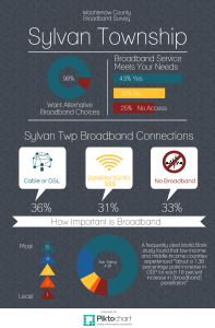 Sylvan Twp BB Infographic